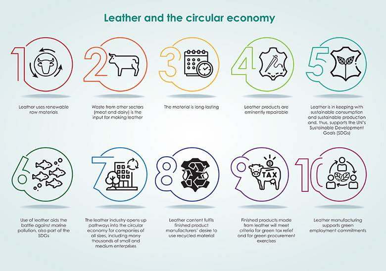Leather industry answers back - leather, world leather